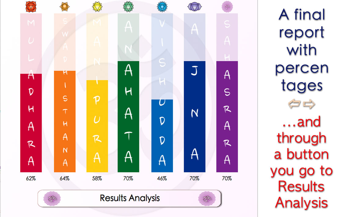 Chakra Test - discover the state of your chakras App for iPhone