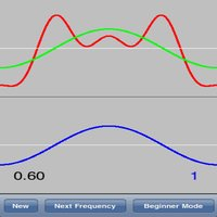 Fourier Game