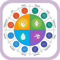 Horoscope 2017-Best Horoscope Details