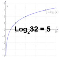 Basic Logarithm Practice