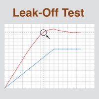 Leak-Off Test