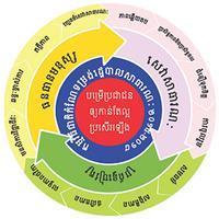 Cambodia Public Services