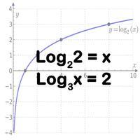 Basic Logarithm & variables